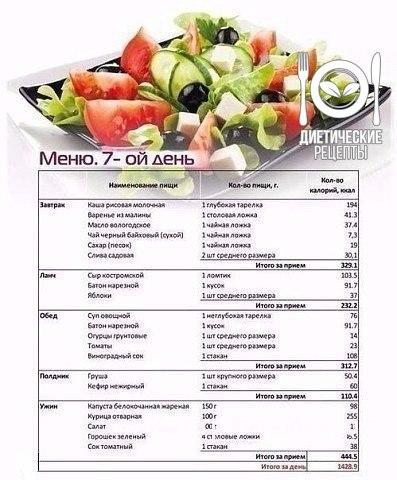 Правильное питание на неделю